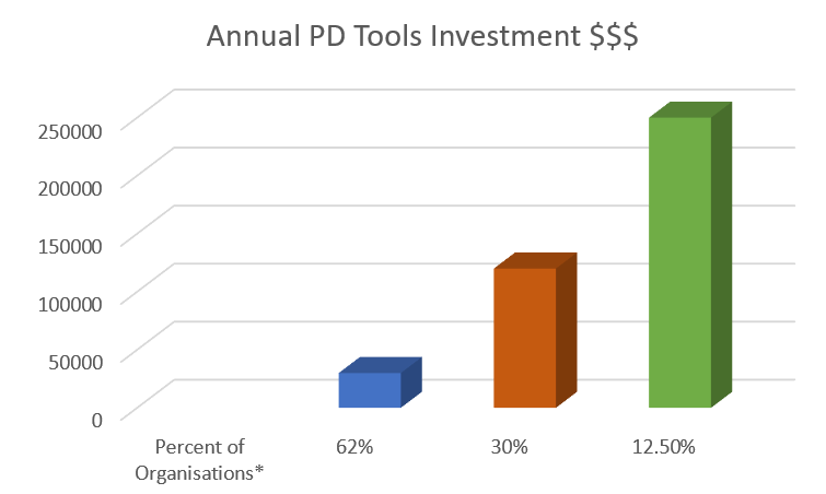 REACH Ecosystem PD Tools Investment Graph2
